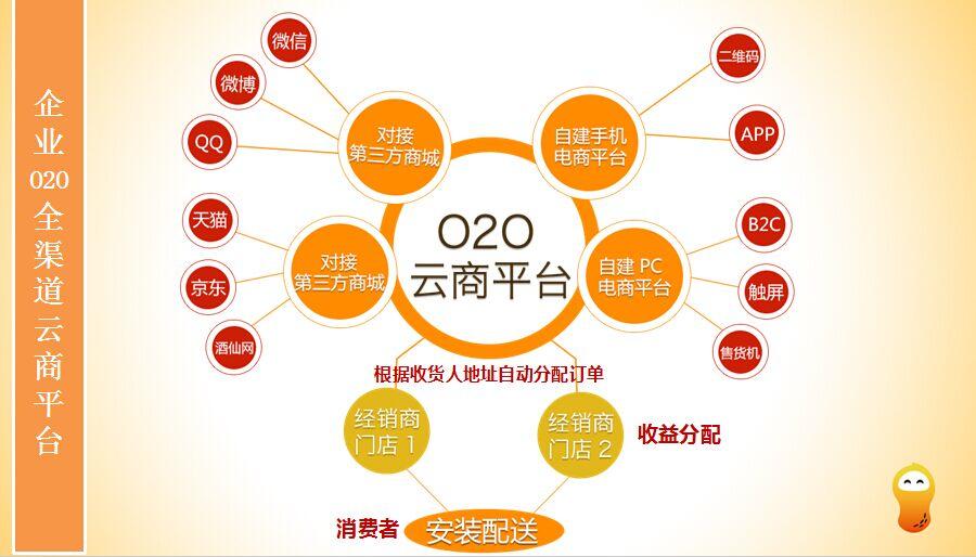 广州花生科技o2o电商技术加运营 跨境电商平台 o2o全渠道 社区o2o