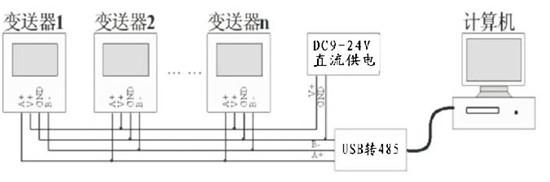 温湿度记录仪 仓库药店gsp监测rs485传感器显示温湿