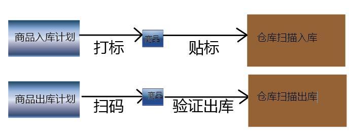 汽配仓储部品二维码出入库管理系统与霍尼韦尔d6110