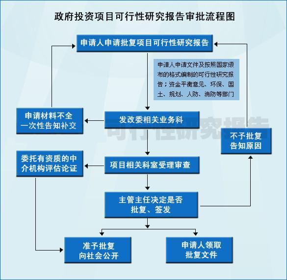 贵阳市一份高大上的商业计划书如何编制_可行