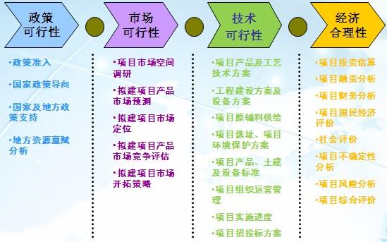 菏泽市养老项目可行性分析报告编制要求_可行