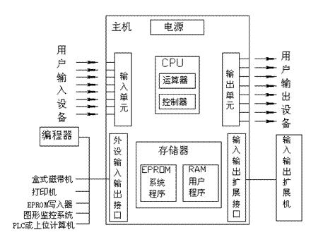 西门子s7-200模块cpu221可编程控制器