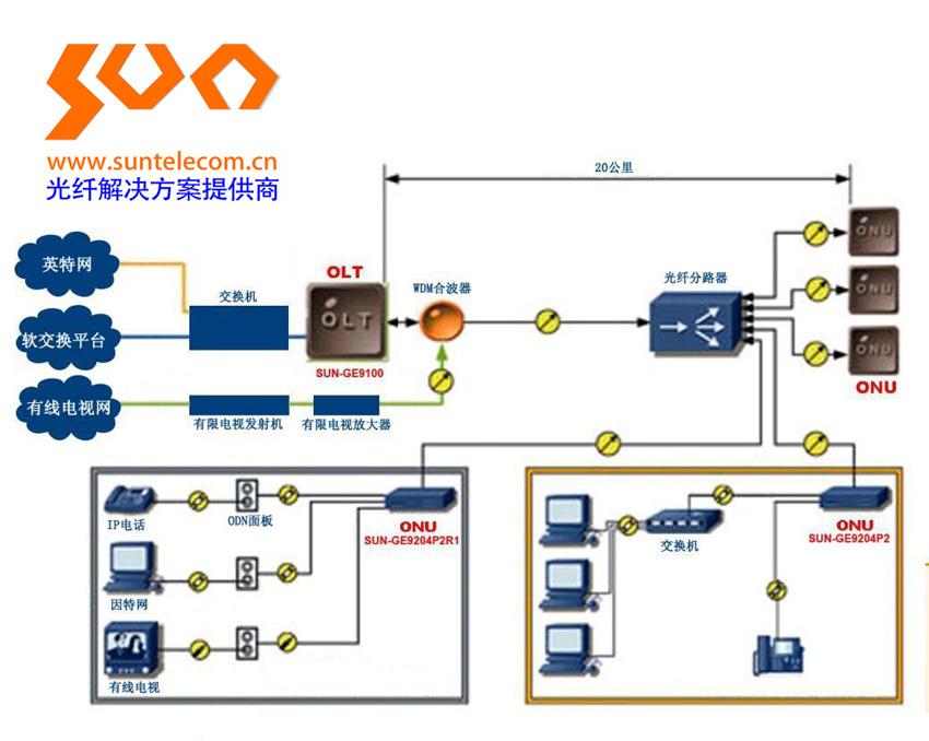 EPON无源光网络使用交换网提供的语音,IP网提供的宽带数据,广电网提供的视频业务通过一个公共的承载和接入平台实现。 其实现采用EPON技术,由光线路终端(OLT),光网络单元(ONU)和光分配网络(ODN)组成,其本质特征为ODN全部由无源光器件组成, 无源的特性使得网络布放更加灵活,同时可以节省大量的光纤资源,降低接入网成本。 EPON+EOC EPON无源光网络可以为广电三网融合NGB的发展提供接入网络的最佳技术.