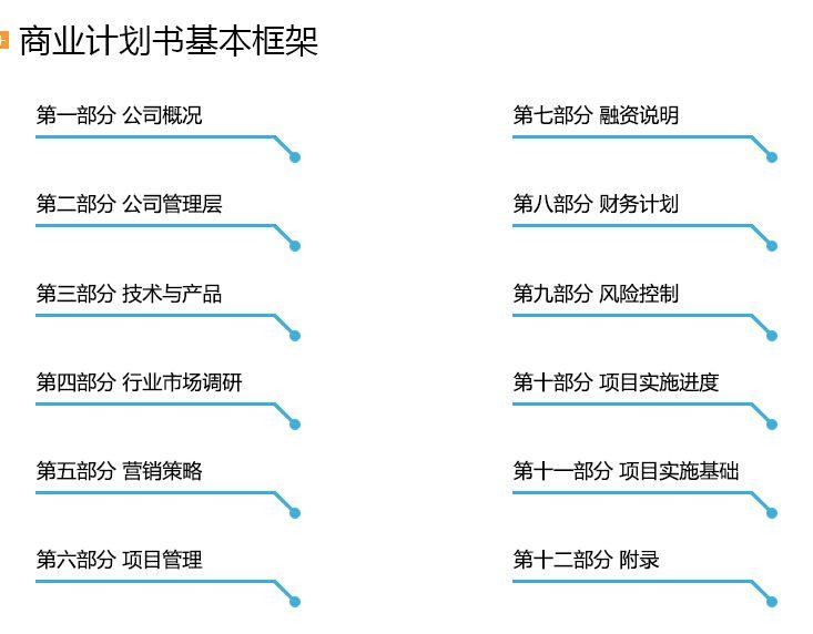 尚志招商融资计划书编制代写公司