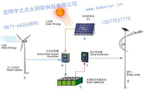 保证了阴雨天时led风光互补路灯光源的亮灯时间,大大提升了系统的稳定