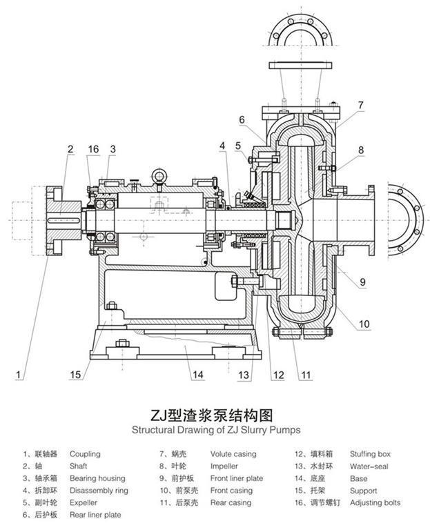 zj立式渣浆泵结构图: