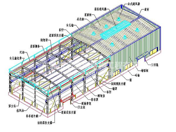 启鑫钢构专业提供钢结构厂房建筑_湖南钢结构厂房