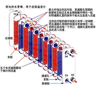 空调换热器清洗步骤