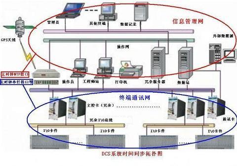 CDMA網絡對時器