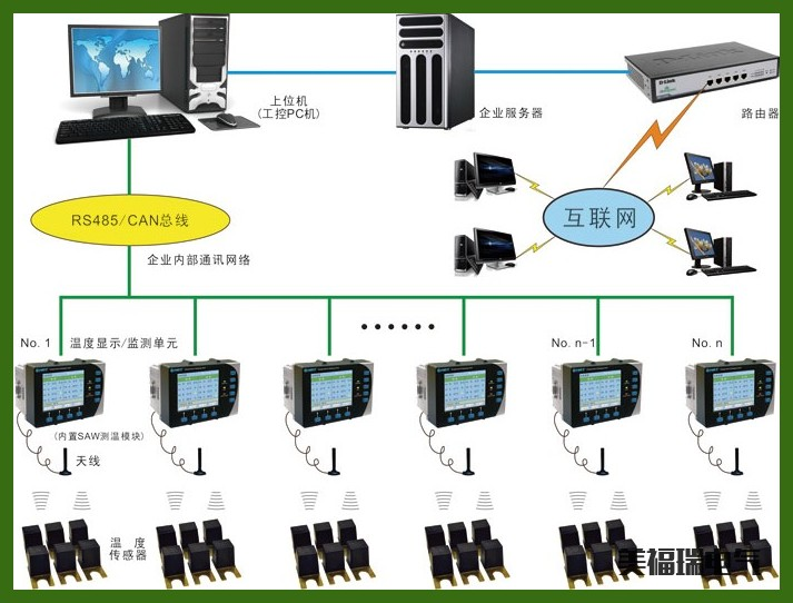 YGWT-2000T/C无线测温车门成套v无线电机升降器装置图片