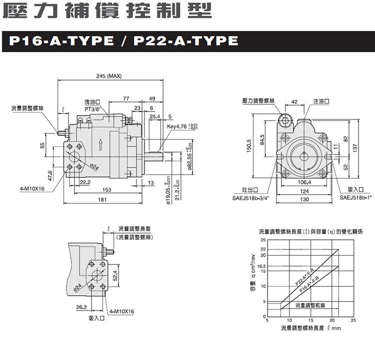 hhpc 台湾旭宏 p16-a0-f-r 压力补偿型 柱塞泵图片