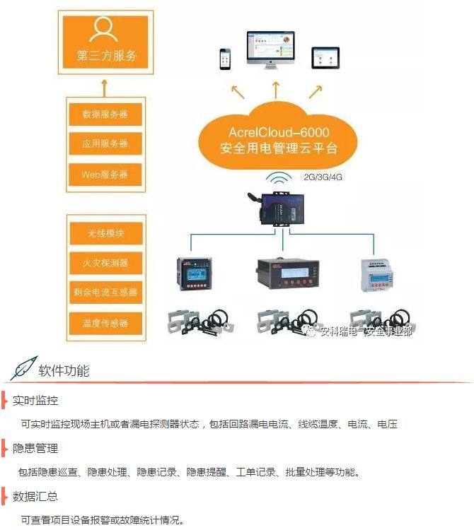 AcrelCloud-6000安全用电管理云平台