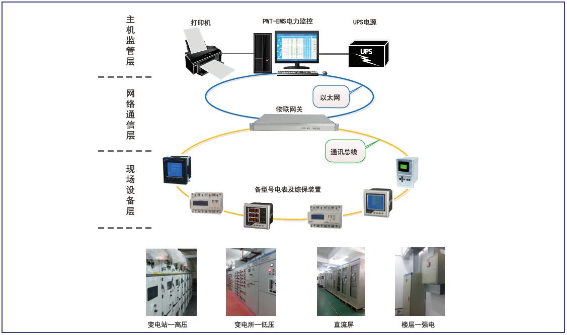 南通工厂能源管理系统上海燕赵科技CYZK-AV3