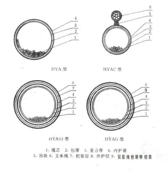 丹凤MHYBV-7-1*20电缆联系地址